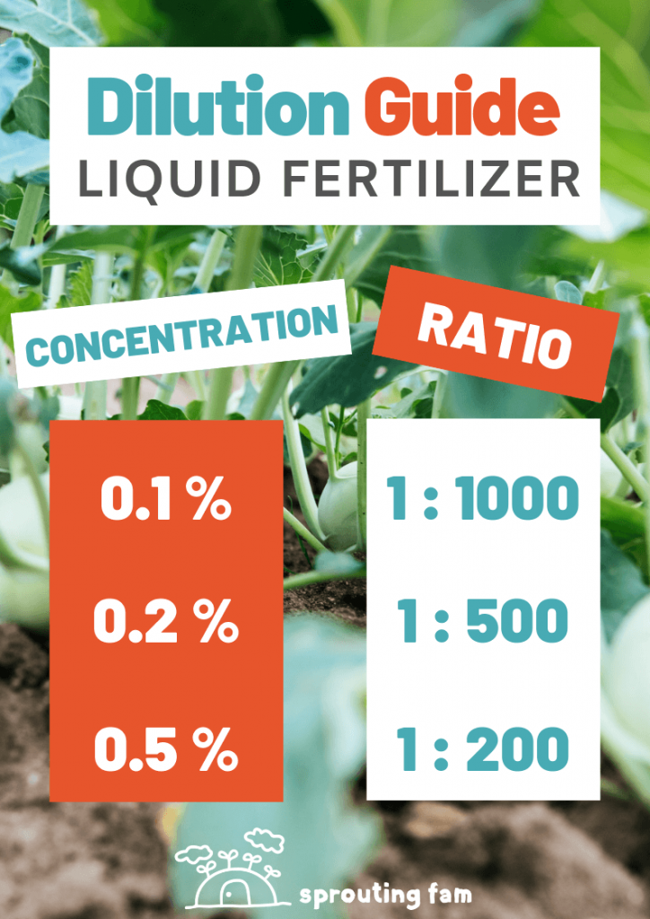 KNF Fertilizer dilution guide for FPJ
