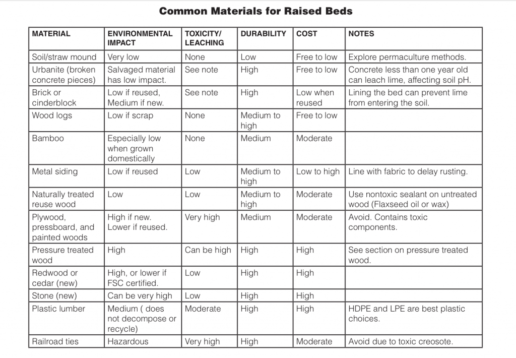 materials for raised beds pdf