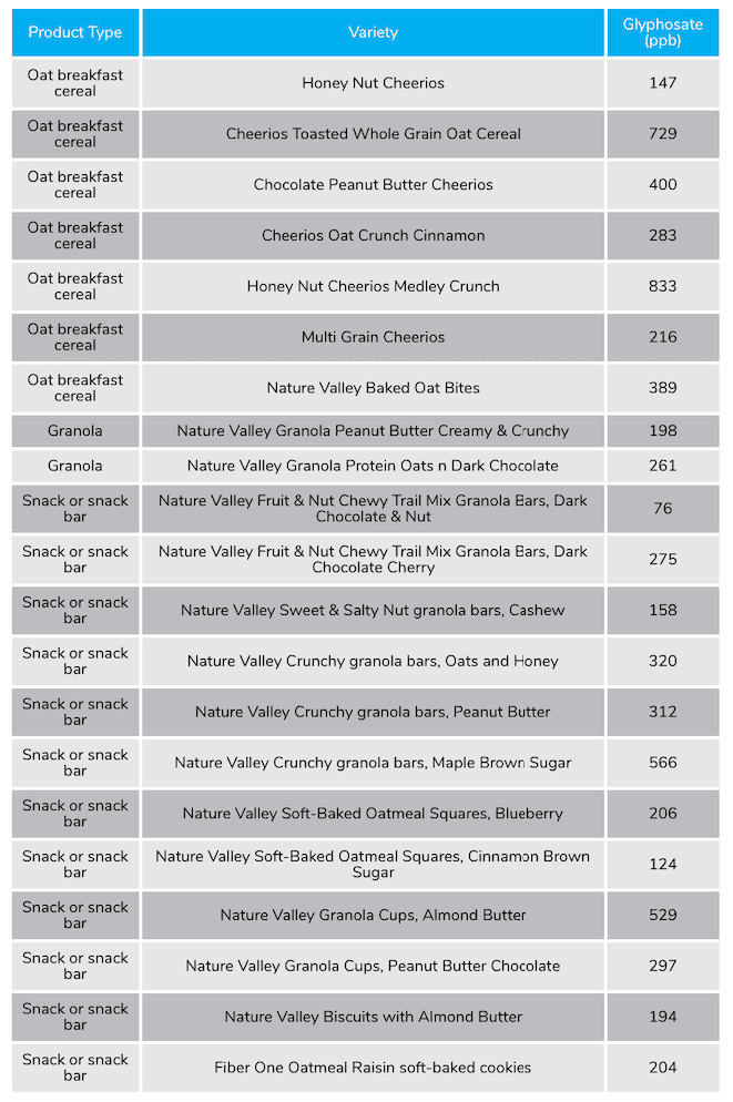 list of cereal brands with glyphosate (Roundup Weedkiller) from EWG study